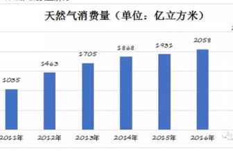 2011-2017年我国天然气产量、消费量及进口情况分析