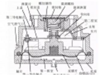 【论文精选】燃气表低压力安全切断控制技术