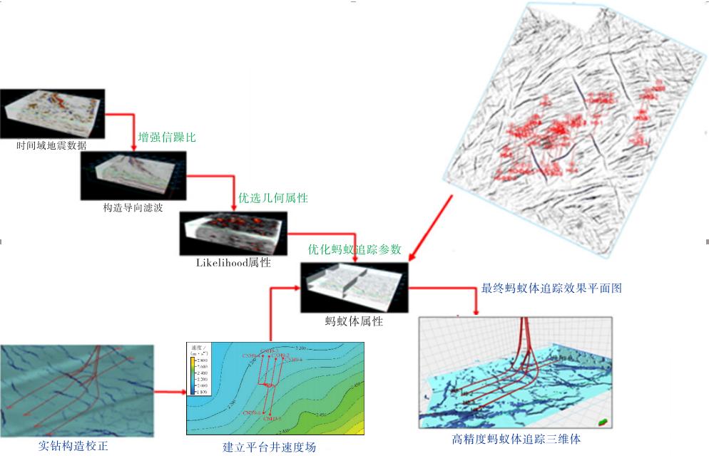 页岩气裂缝精细预测技术研究及应用