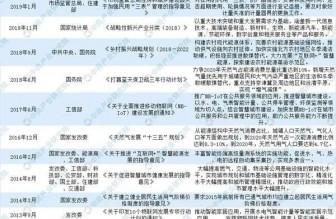 2020年中国智能燃气表市场规模及驱动因素分析