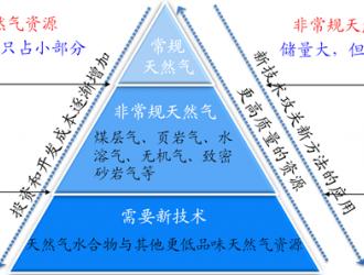 贵州乌江能源贵州天燃气集团股份有限公司清洁能源可持续发展