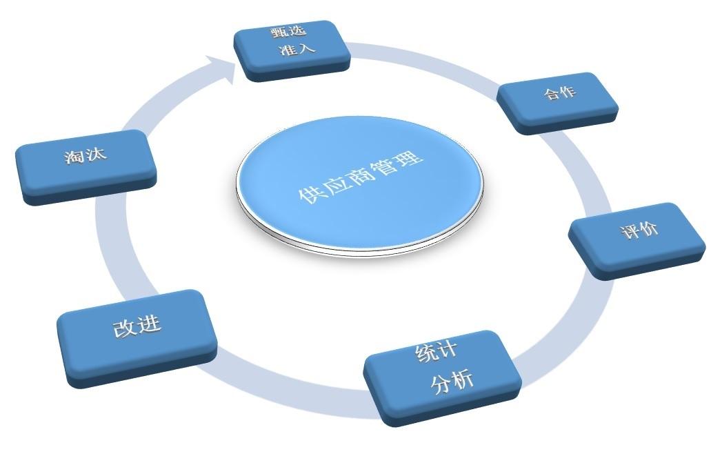 原材料行业怎么做好SRM供应商平台管理
