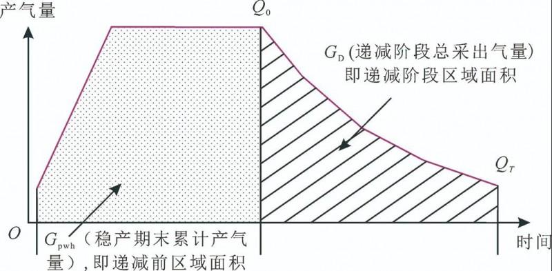 赵素平等:天然气供应能力测算方法构建及分析软件开发